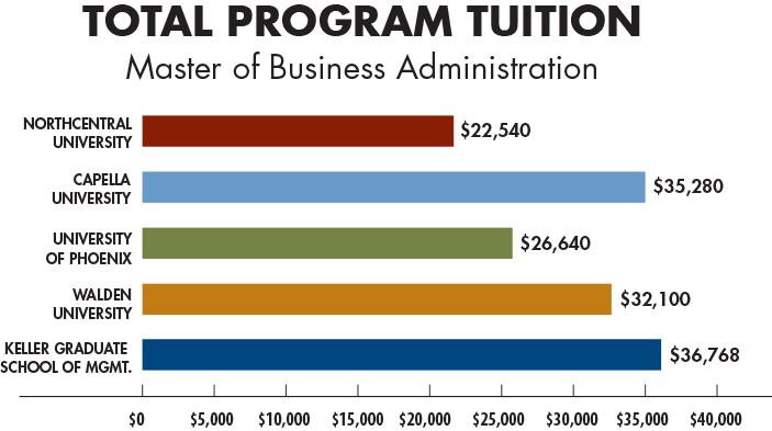 MBA Tuition Cost Comparison